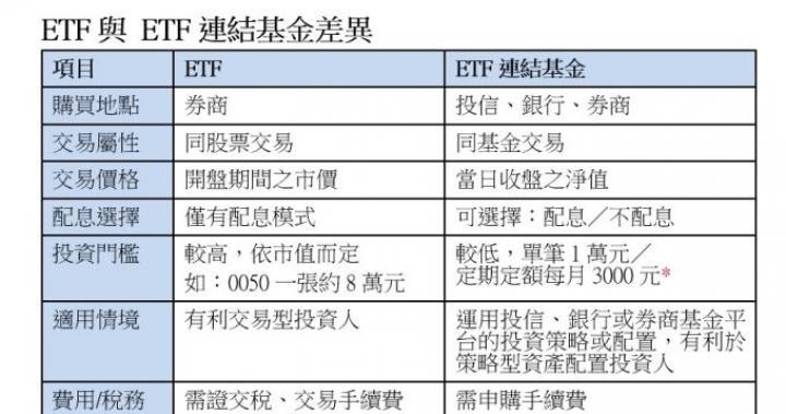 買0050不用上萬元「國民ETF」連結基金 小額就可投資