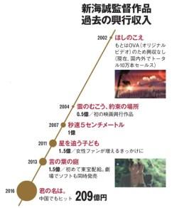 新海誠監督作品過去の興行収入(AERA2017年1月2-9日合併号より)