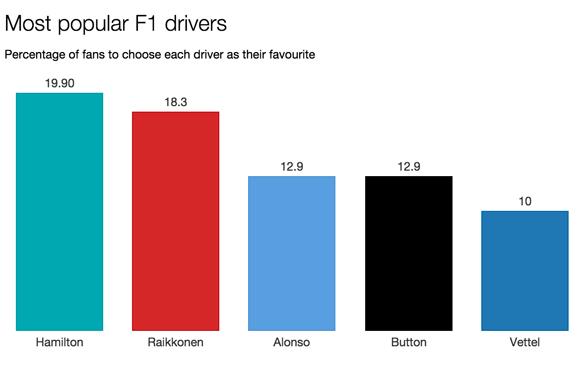 F1 survey most popular drivers 2015