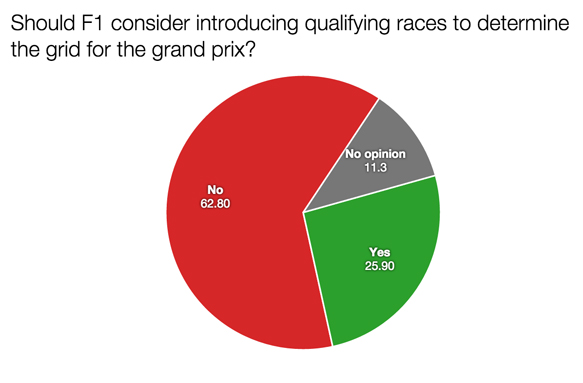 F1 survey qualifying grids 2015