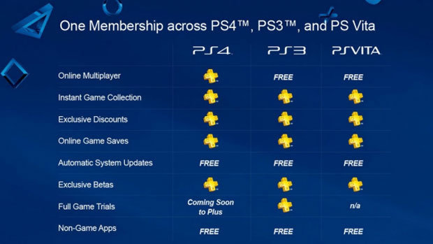 Biggest PS4 Rip Off Ever Unhappy Fans Demand Better PS