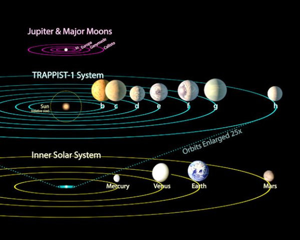 Planet X NASAs Trappist1 star system is NIBIRU and