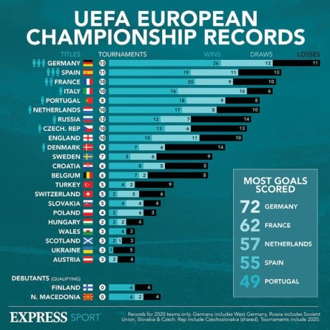 Euro records: England have never reached a Euro Championships final