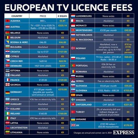 European TV licence fees