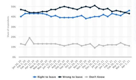 Poll: It asked, 'do you think Britain was right or wrong to vote to leave the European Union?'