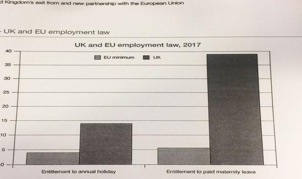 Theresa May David Davis Brexit white paper