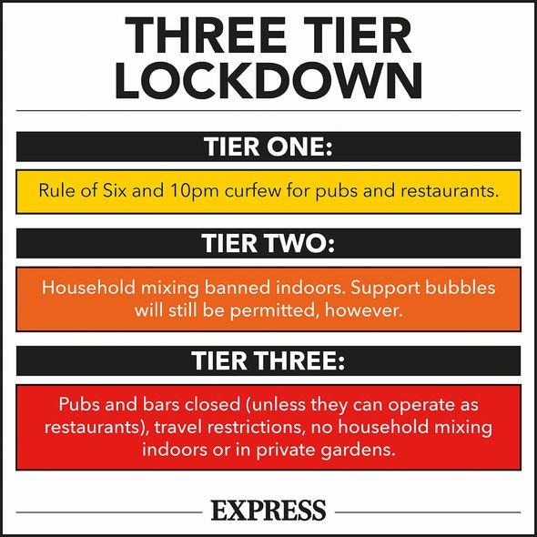 coronavirus three tier lockdown