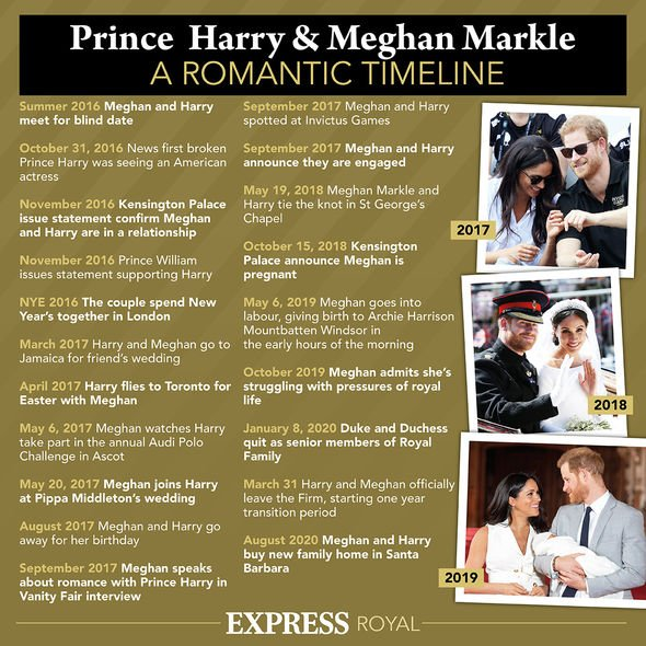 Meghan and Harry: A romantic timeline