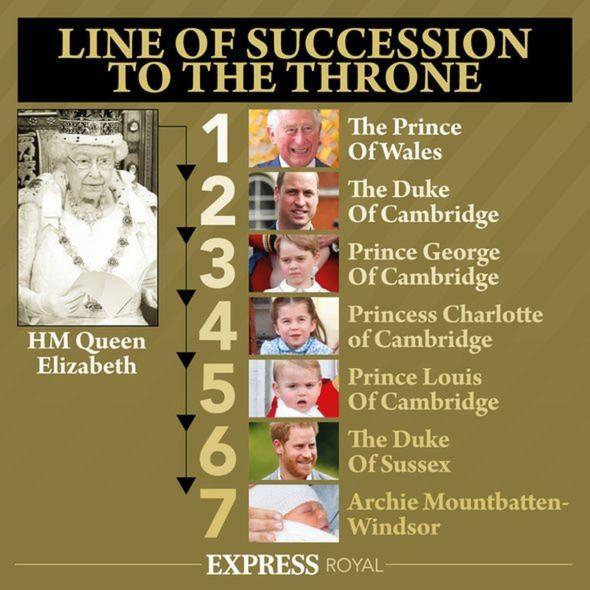 Royal Family news
