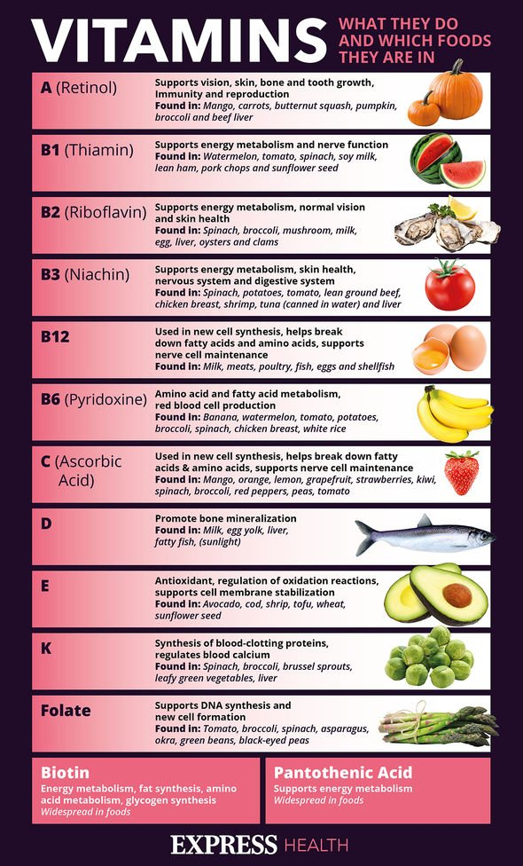 The most beneficial vitamins