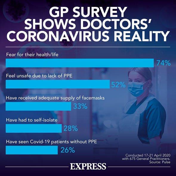 nhs news gp surgery doctor online uk coronavirus