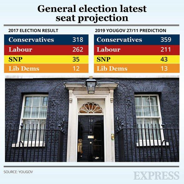 Election polls