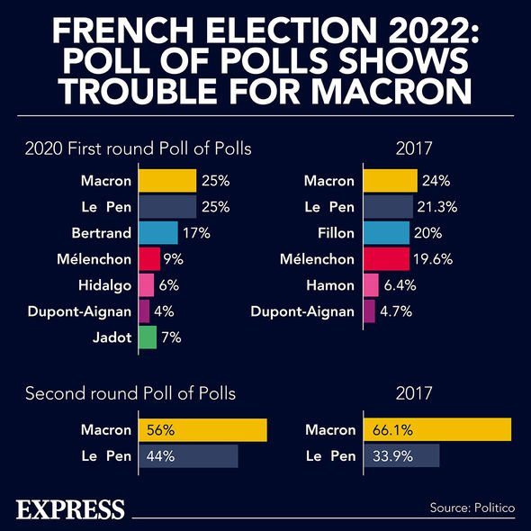 French election factfile