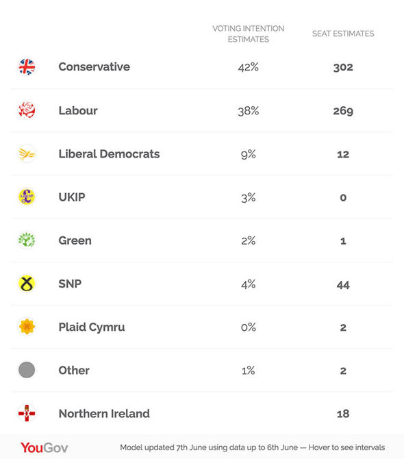 General election: YouGov seat predictions