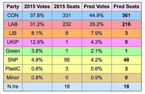Electoral Calculus predictions