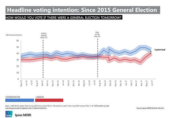 Election 2017: Ipsos MORI voting intentions