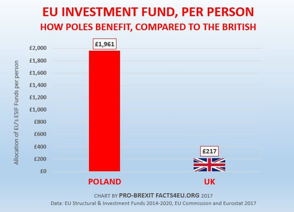 A chart showing spending on Polish and UK citizens by the EU