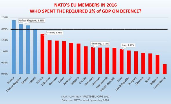 A graph showing what percentage of GDP countries spend on defence