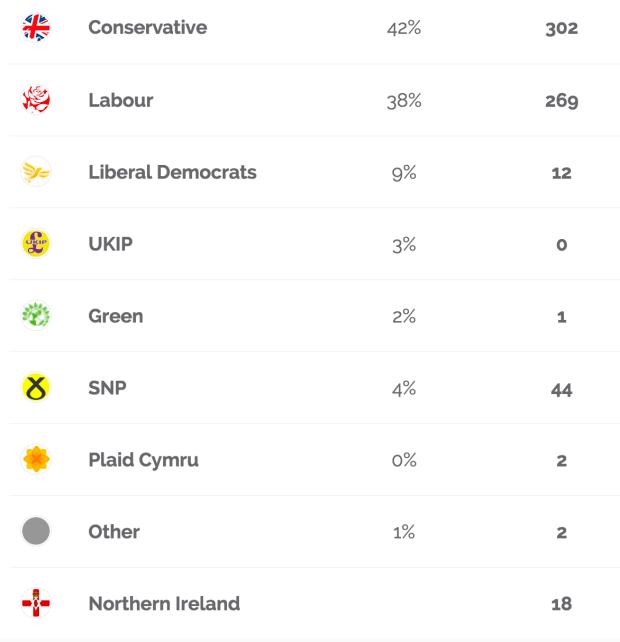 General election polls live