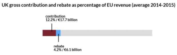 A graph showing UK budget contributions to the EU