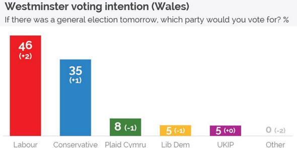 Wales general election poll