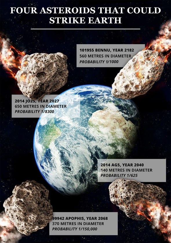 Asteroid warning: Astronomers fear Asteroid Apophis will ...