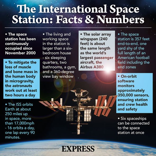 International Space Station (ISS) fact sheet