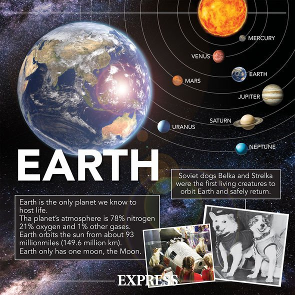 Planet Earth fact sheet: Facts and figures about Earth