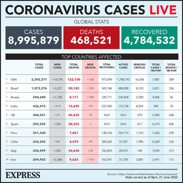 coronavirus cases june 21 worldwide