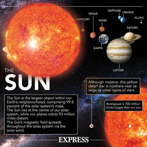 Sun fact sheet: Incredible facts about the Sun