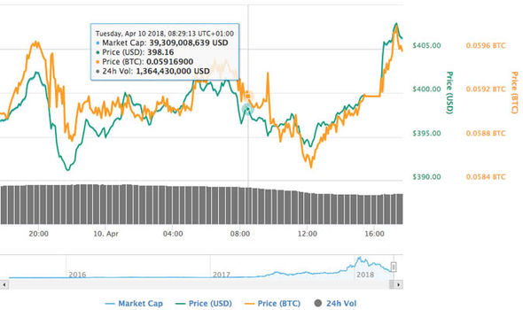 Ether prices are struggling to recover