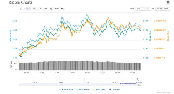 Ripple price live: XRP chart shows continued rise