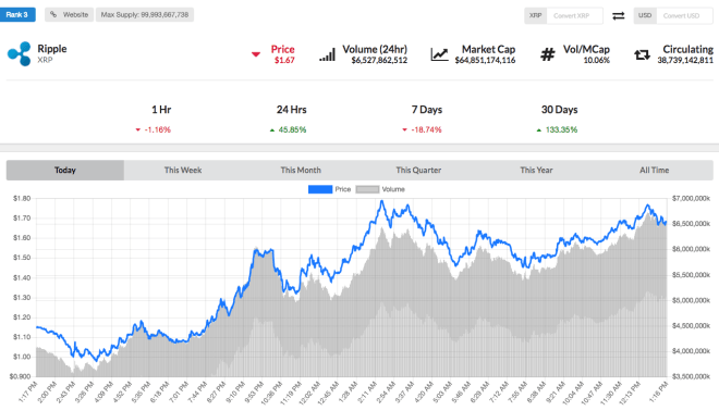 Ripple prices on LiveCoinWatch