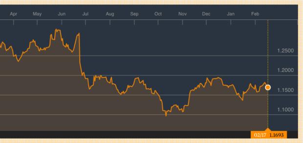 euro to dollar chart 2016 2017