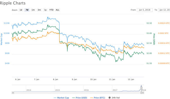 ripple price news   Ripple price LIVE: XRP rises slowly past $2 as bitcoin and Ethereum rise | City & Business | Finance ripple price news 1192380