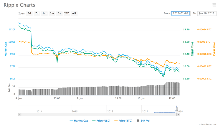 Ripple Prices on CoinMarketcap