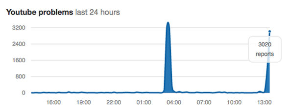 Independent site Down Detector has reported two outages for YouTube in the last 24 hours