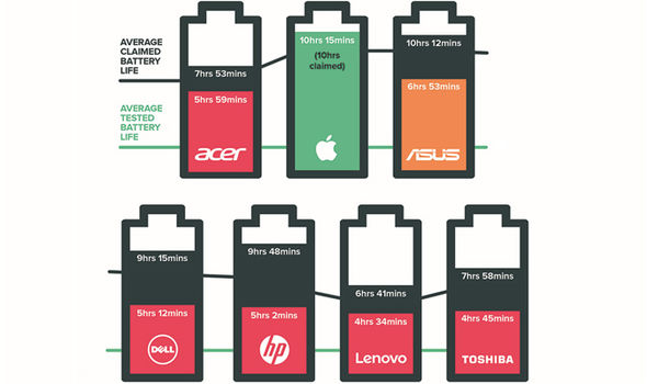 laptop battery life which test windows macbook