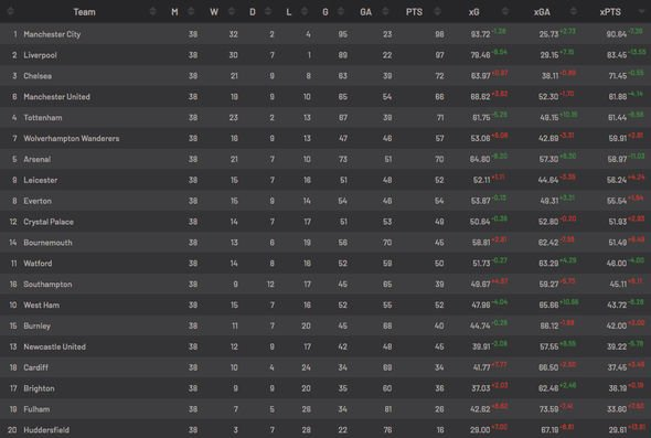 Alternative Premier League table is good reading for Man Utd fans