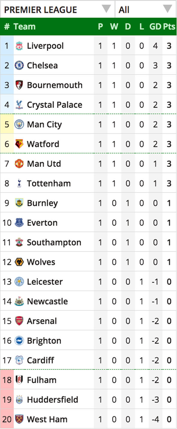 No goals in 11 appearances for everton, but three today! England Premier League Log Table Results | www