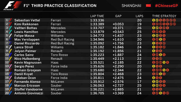Chinese Grand Prix free practice three timing sheets