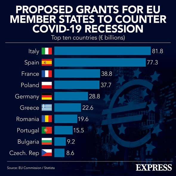 Proposed grants for EU member states to help with the COVID recession
