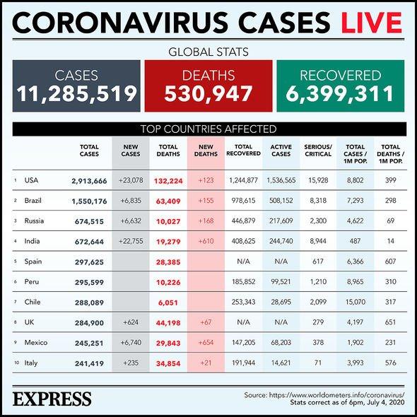 Coronavirus statistics as of July 4