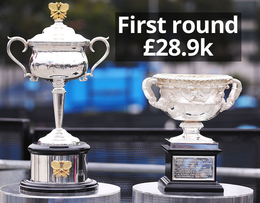 Australian Open prize money  Australian Open 2018 results LIVE: Marin Cilic awaits winner of Federer vs Chung | Tennis | Sport 333486