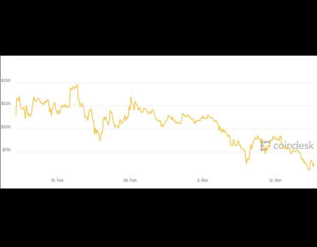 LiteCoin est en baisse avec la baisse du marché &quot;title =&quot; LiteCoin est en baisse avec la baisse du marché &quot;onload =&quot; &quot;/&gt;<p data-recalc-dims=