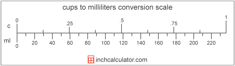Cc To Ml Conversion Chart