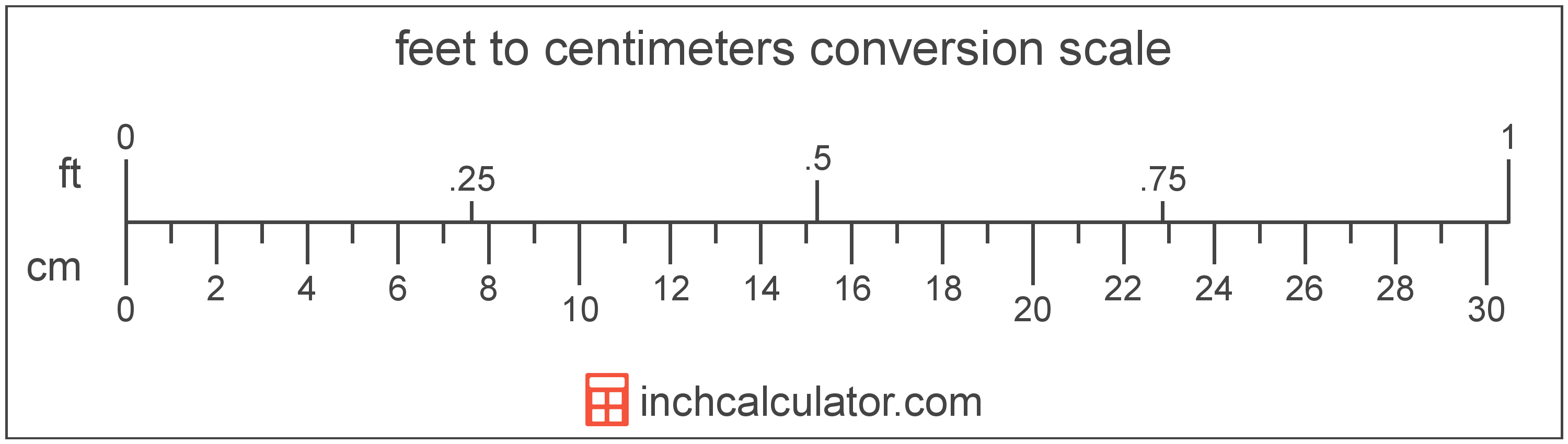 Centimeters To Feet Conversion Cm To Ft