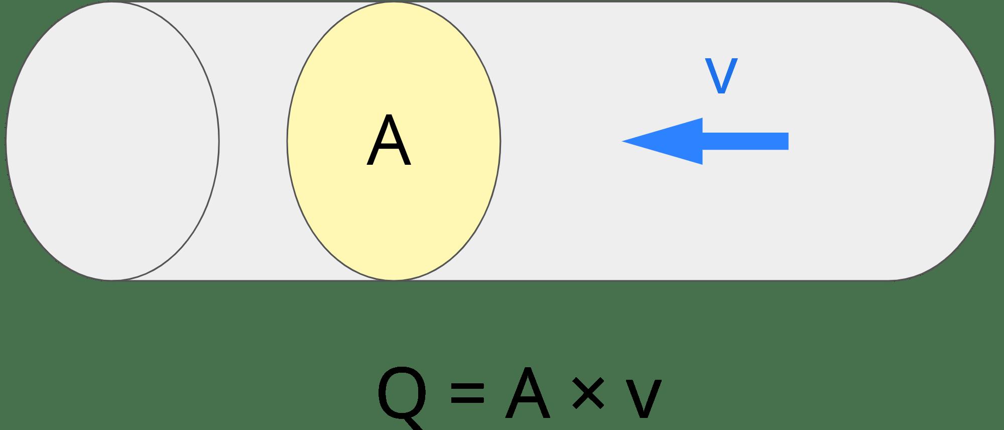 Flow Rate Calculator