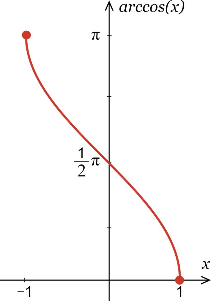 Inverse Cosine Calculator Calculate Arccos X Inch Calculator