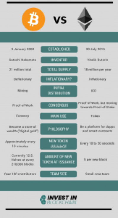 Bitcoin vs Ethereum infographic